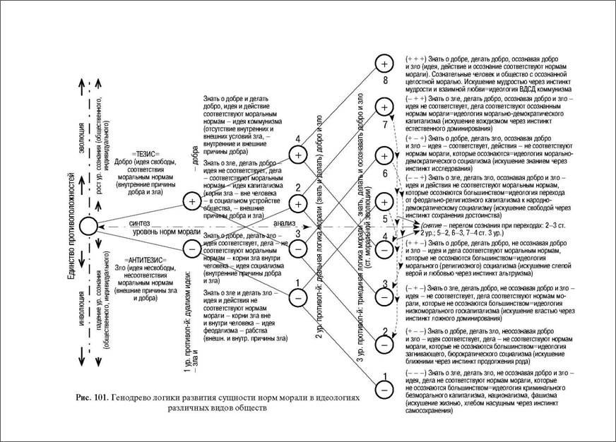 (диаграмм) морали (добра и