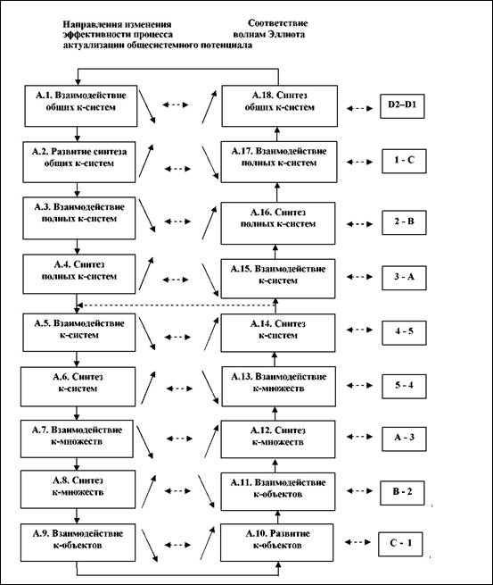 Циклическая схема Т1