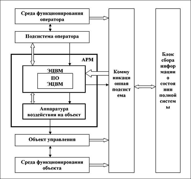 Структурная схема системы АРМ