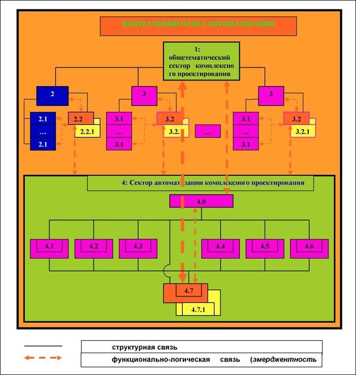 Структурная схема центрального